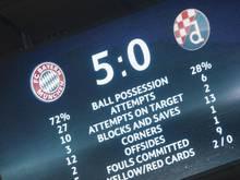 Die Anzeigetafel macht es deutlich: Die Bayern hatten die Partie klar im Griff