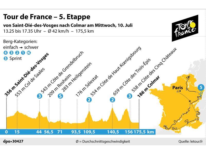 Die 5. Etappe der 106. Tour de France führt von Saint-Dié-des-Vosges nach Colmar
