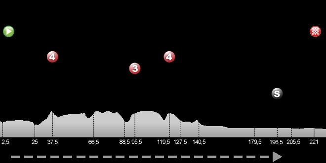 Belfort - Chalon-sur-Saône