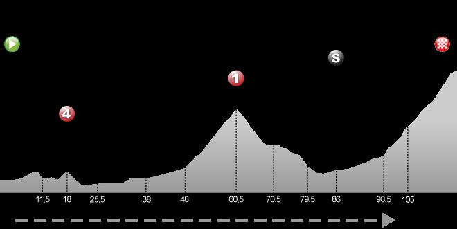 Tarbes - Tourmalet