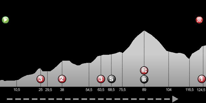 Saint-Jean-de-Maurienne - Tignes