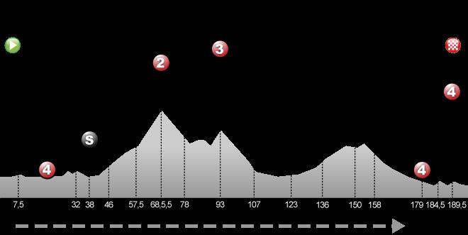 Clermont-Ferrand - Lyon