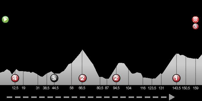 La Tour-du-Pin - Villard-de-Lans