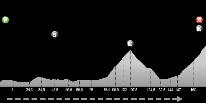 Grenoble - Méribel Col de la Loze