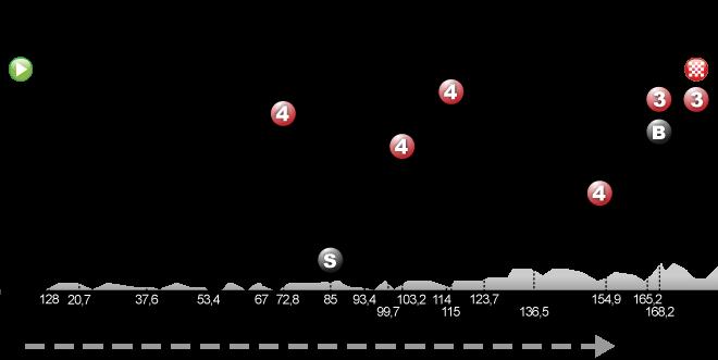 Perros-Guirec – Mûr-de-Bretagne