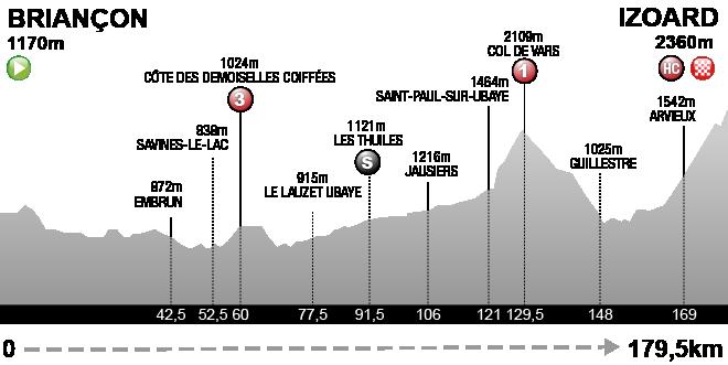 Liveticker 18 Etappe Briançon Izoard Tour De France 2017
