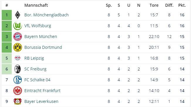 Der Blick auf die Bundesliga-Tabelle sorgt derzeit für Aufsehen
